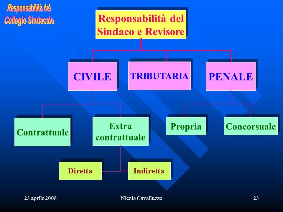23 aprile 2008Nicola Cavalluzzo23 Responsabilità del Sindaco e Revisore Responsabilità del Sindaco e Revisore CIVILE PENALE Contrattuale Extra contrat