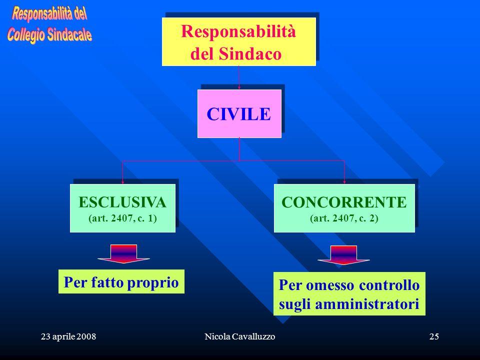 23 aprile 2008Nicola Cavalluzzo25 Responsabilità del Sindaco Responsabilità del Sindaco CIVILE ESCLUSIVA (art. 2407, c. 1) ESCLUSIVA (art. 2407, c. 1)