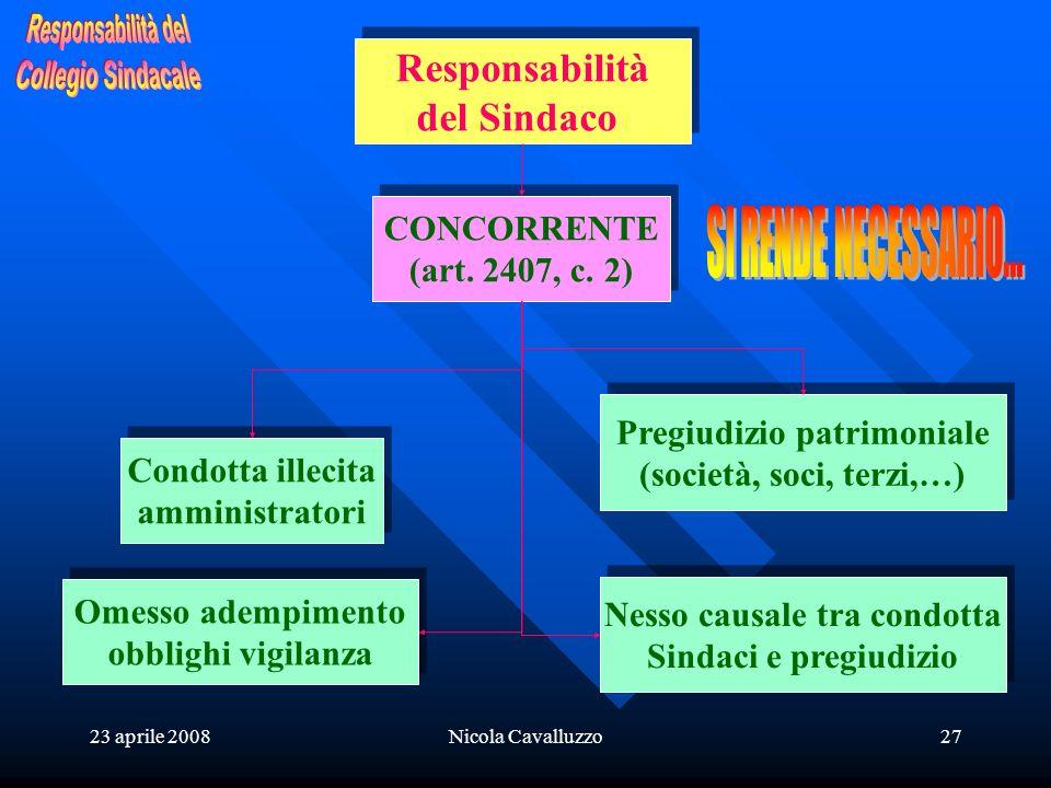 23 aprile 2008Nicola Cavalluzzo27 Responsabilità del Sindaco Responsabilità del Sindaco CONCORRENTE (art. 2407, c. 2) CONCORRENTE (art. 2407, c. 2) Co