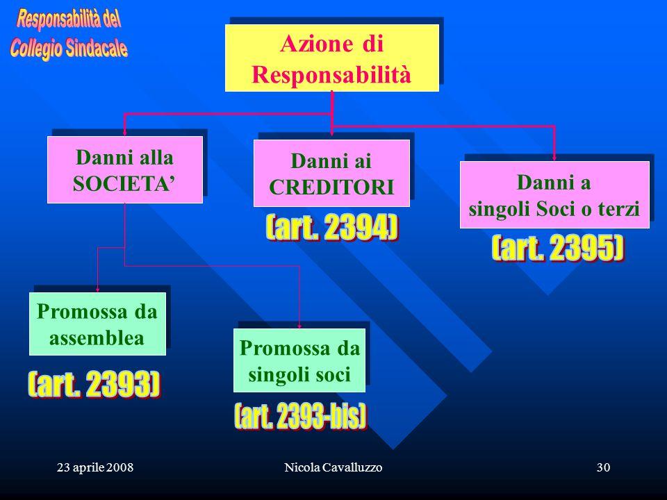 23 aprile 2008Nicola Cavalluzzo30 Azione di Responsabilità Azione di Responsabilità Danni alla SOCIETA Danni alla SOCIETA Promossa da assemblea Promos