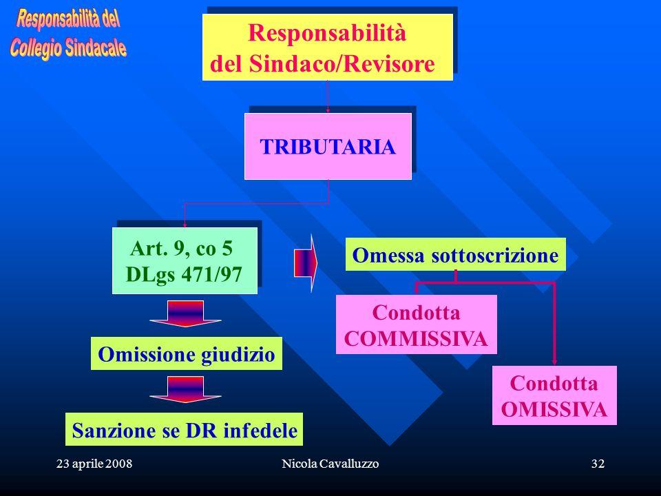 23 aprile 2008Nicola Cavalluzzo32 Responsabilità del Sindaco/Revisore Responsabilità del Sindaco/Revisore TRIBUTARIA Art. 9, co 5 DLgs 471/97 Art. 9,