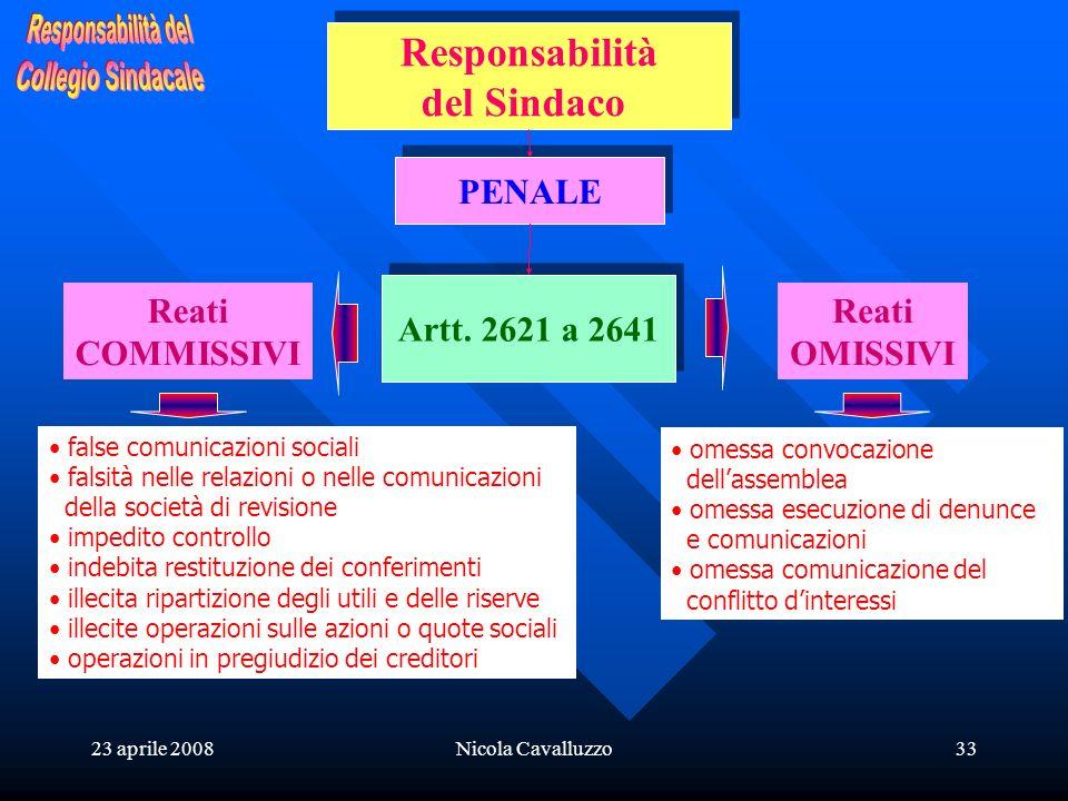 23 aprile 2008Nicola Cavalluzzo33 Responsabilità del Sindaco Responsabilità del Sindaco PENALE Artt. 2621 a 2641 Reati COMMISSIVI Reati OMISSIVI false