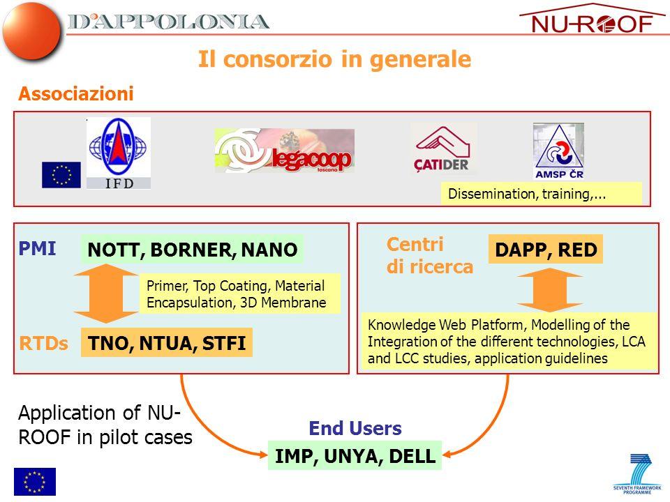 Il consorzio in generale Associazioni NOTT, BORNER, NANO PMI RTDsTNO, NTUA, STFI Primer, Top Coating, Material Encapsulation, 3D Membrane DAPP, RED Ce