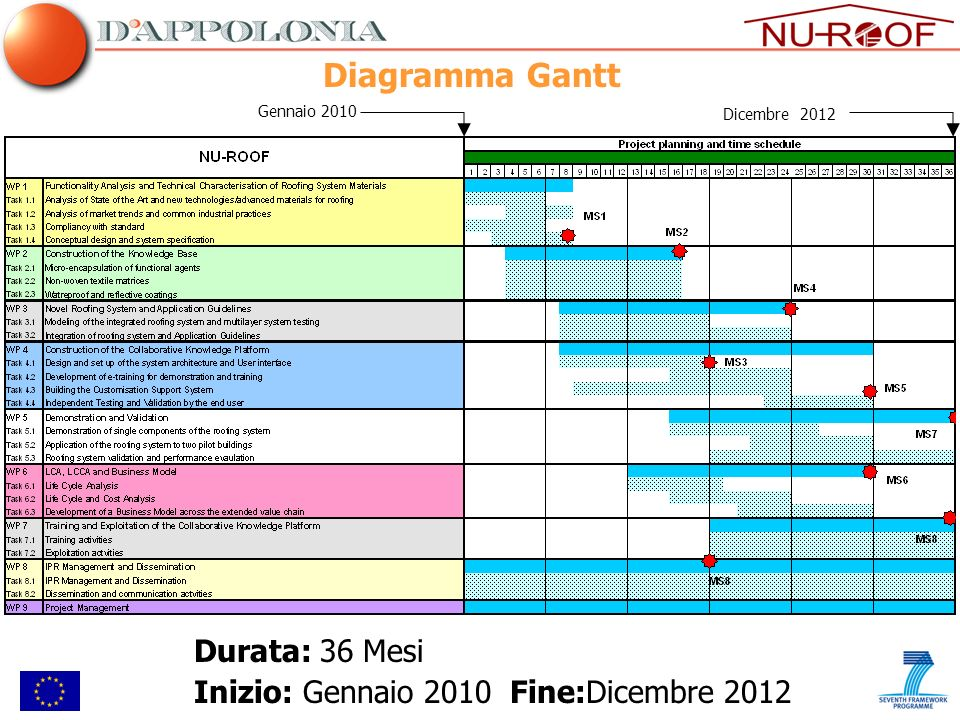 Diagramma Gantt Durata: 36 Mesi Inizio: Gennaio 2010 Fine:Dicembre 2012 Gennaio 2010 Dicembre 2012