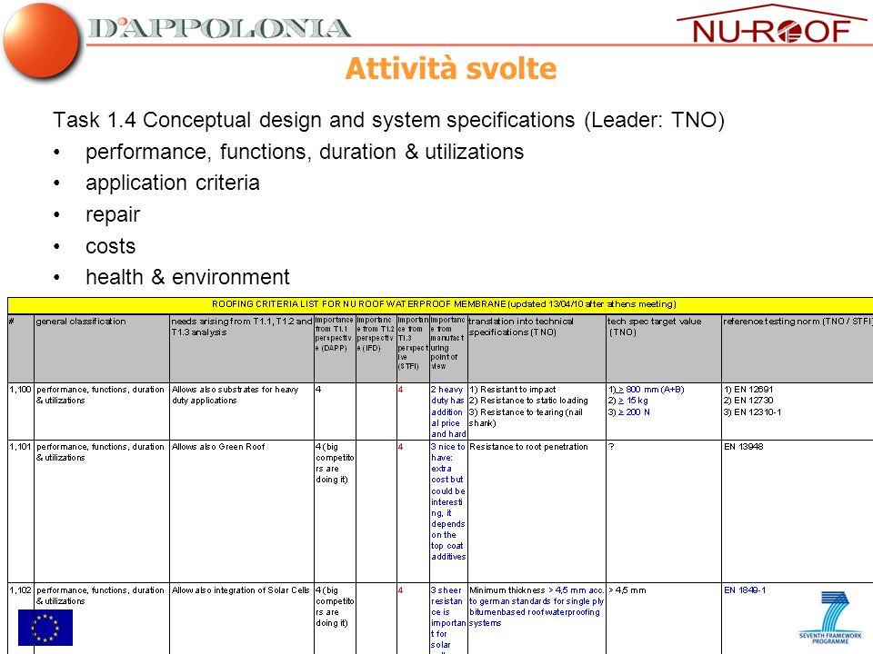 Task 1.4 Conceptual design and system specifications (Leader: TNO) performance, functions, duration & utilizations application criteria repair costs h