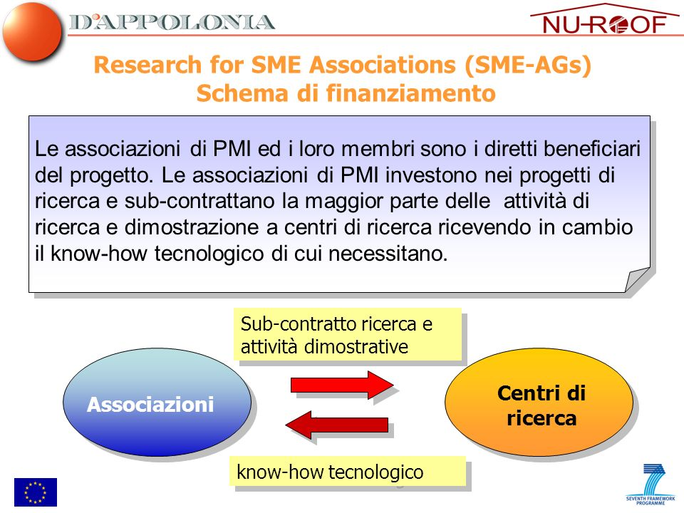 Le attività realizzate ad oggi nellambito del progetto sono relative al WP1 e al WP8 WP1: Functionality Analysis and Technical Characterisation of Roofing System Materials T1.1 Analysis of state of the art and new technologies and advanced materials for roofing (Leader: DAPP) T1.2 Analysis of market trends and common industrial practices (Leader: IFD) T1.3 Compliancy with standard (Leader: STFI) T1.4 Conceptual design and system specifications (Leader: TNO) WP8: IPR Management and Dissemination T8.1 IPR management (Leader: LCT) T8.2 Dissemination and communication activities (Leader: IFD) Attività svolte