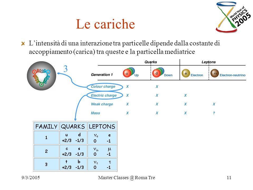 9/3/2005Master Classes @ Roma Tre11 Le cariche Lintensità di una interazione tra particelle dipende dalla costante di accoppiamento (carica) tra quest
