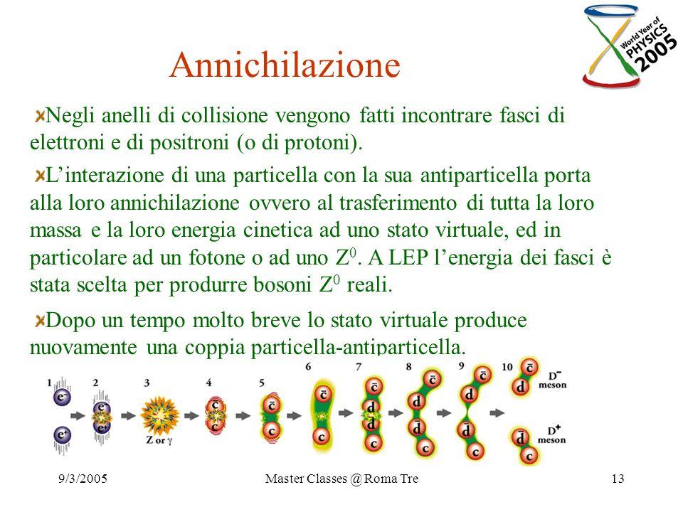 9/3/2005Master Classes @ Roma Tre13 Annichilazione Negli anelli di collisione vengono fatti incontrare fasci di elettroni e di positroni (o di protoni