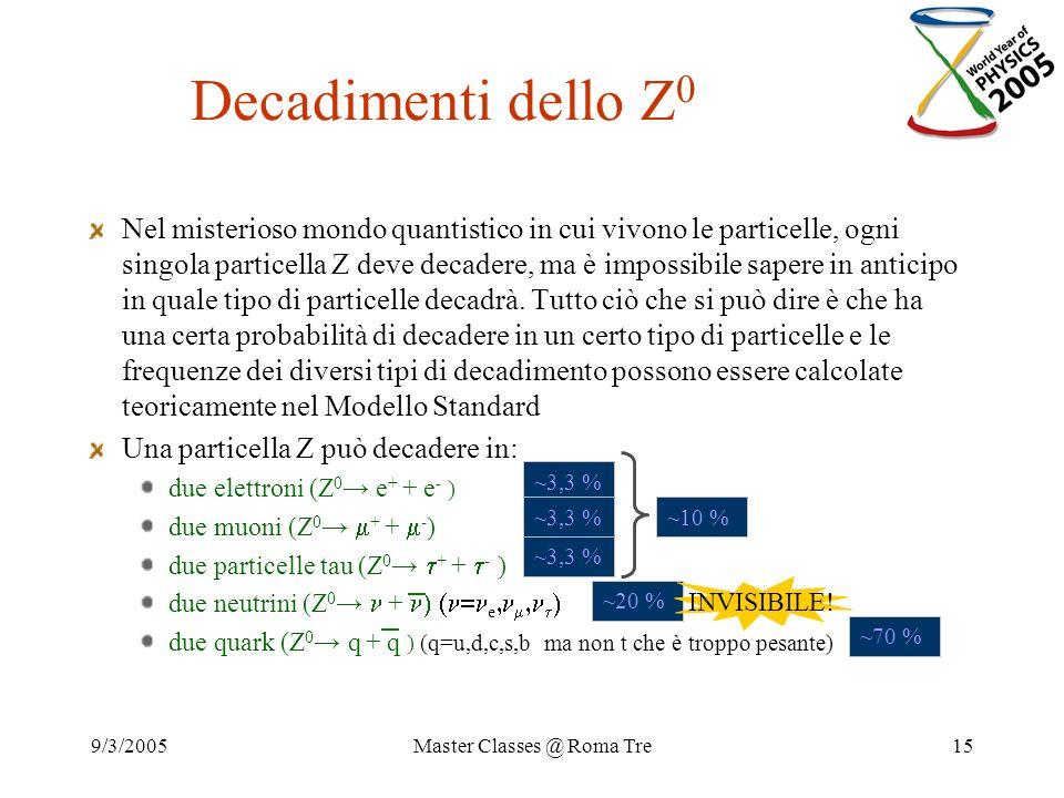 9/3/2005Master Classes @ Roma Tre15 Nel misterioso mondo quantistico in cui vivono le particelle, ogni singola particella Z deve decadere, ma è imposs