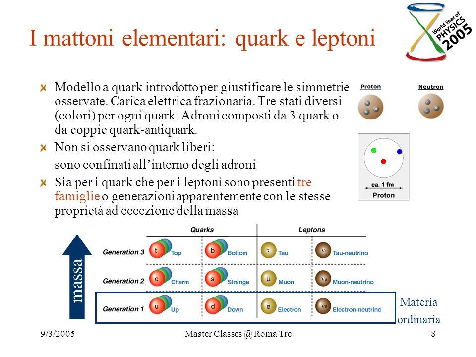 9/3/2005Master Classes @ Roma Tre8 I mattoni elementari: quark e leptoni Modello a quark introdotto per giustificare le simmetrie osservate. Carica el