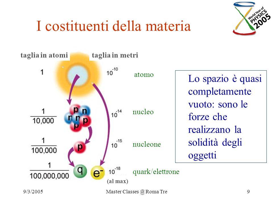 9/3/2005Master Classes @ Roma Tre9 I costituenti della materia taglia in atomitaglia in metri (al max) atomo nucleo nucleone quark/elettrone Lo spazio
