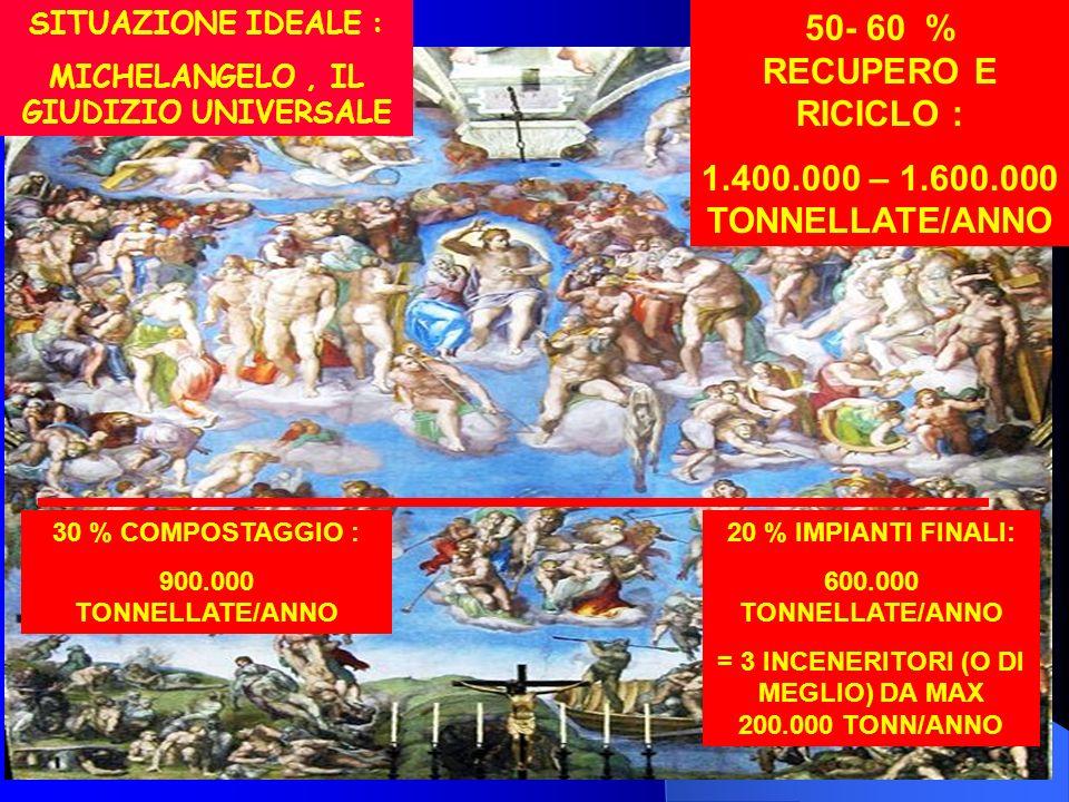 28 50- 60 % RECUPERO E RICICLO : 1.400.000 – 1.600.000 TONNELLATE/ANNO 30 % COMPOSTAGGIO : 900.000 TONNELLATE/ANNO 20 % IMPIANTI FINALI: 600.000 TONNE