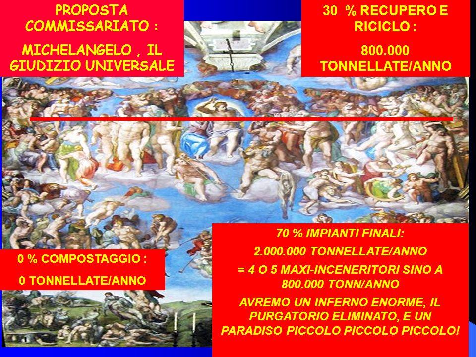 30 30 % RECUPERO E RICICLO : 800.000 TONNELLATE/ANNO 0 % COMPOSTAGGIO : 0 TONNELLATE/ANNO 70 % IMPIANTI FINALI: 2.000.000 TONNELLATE/ANNO = 4 O 5 MAXI