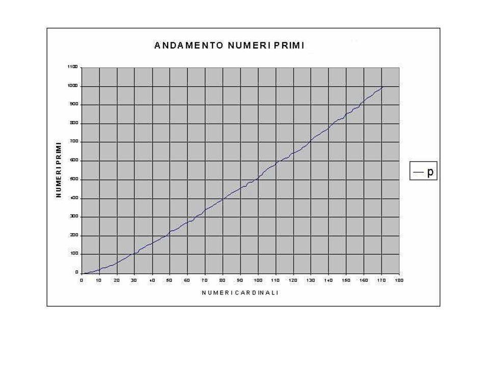 I numeri perfetti Sono quei numeri uguali alla somma dei loro divisori.