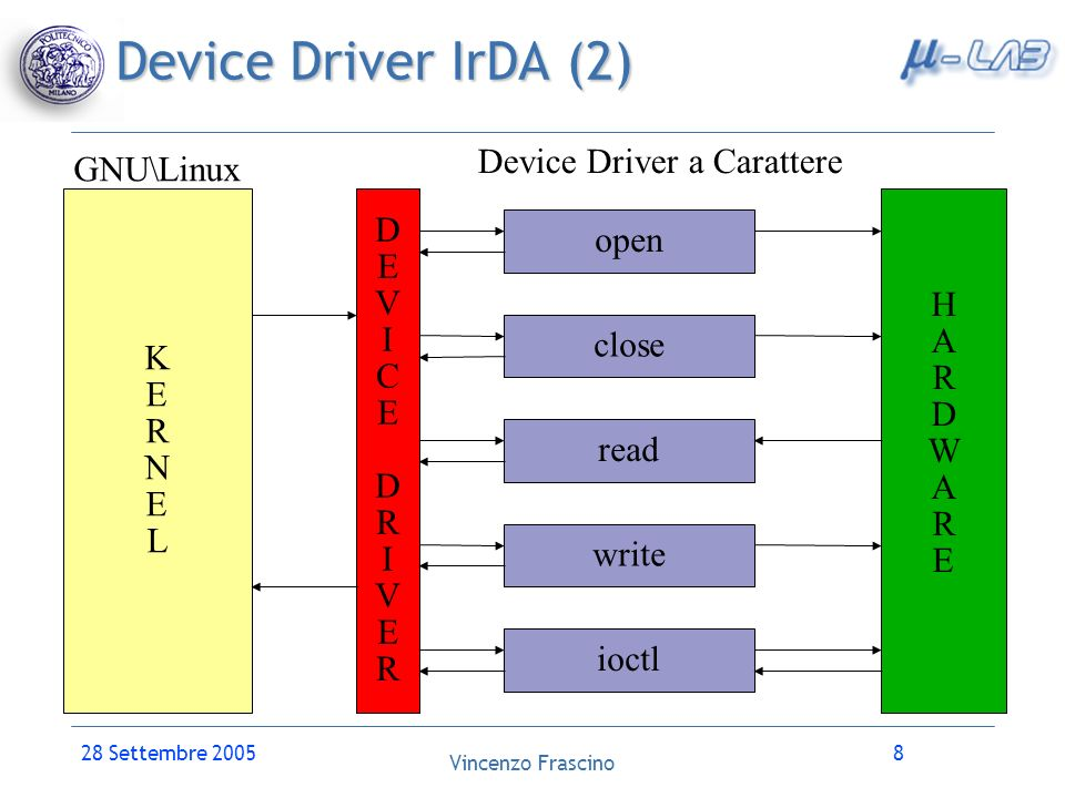 Vincenzo Frascino 28 Settembre 20058 Device Driver IrDA (2) KERNELKERNEL HARDWAREHARDWARE GNU\Linux DEVICEDRIVERDEVICEDRIVER open close read write ioc
