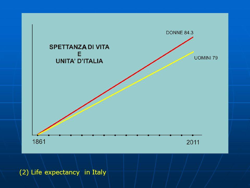 19712011 OVER 64 66.00099.500 (26,333%) OVER 8011.00035.000 (9,333%) SPETTANZA DI VITA BOLOGNAEUROPA DONNE 85.182.4 UOMINI80.476.4 INCREMENTO SPETTANZA DI VITA 1981-2011 DONNE : + 7.3 ANNI UOMINI : + 8.5 ANNI UFFICI ANAGRAFICI BO POPULATION OF BOLOGNA (3) Life expectancy in the population of Bologna.