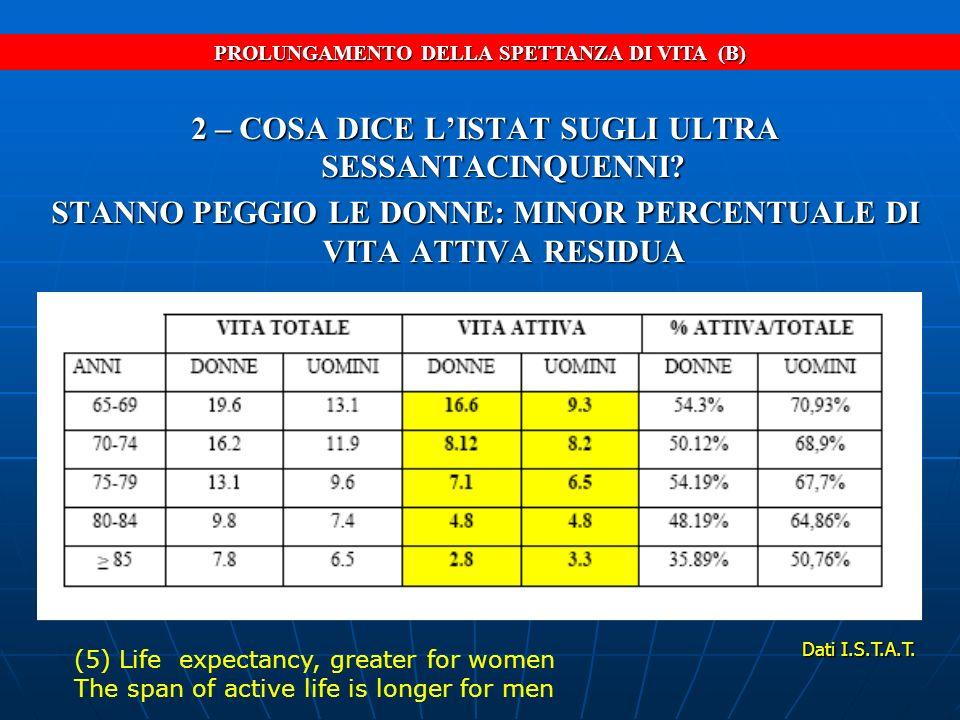SARCOPENIA SARCOPENIA: PERDITA DI MASSA MUSCOLARE CAUSE: 1) MANCANZA DI MOVIMENTO (ATROFIA) 2) FISIOLOGICO INVECCHIAMENTO 3) INSUFFICIENZA PROTEICA a) deficit di introduzione b) aumentato consumo Wantellie T.B., Ryall J.G., Holace (6) Sarcopenia and osteoporosis are prevalent in female gender