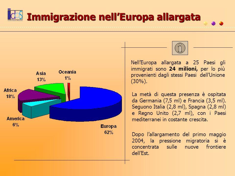 Immigrazione nellEuropa allargata NellEuropa allargata a 25 Paesi gli immigrati sono 24 milioni, per lo più provenienti dagli stessi Paesi dellUnione