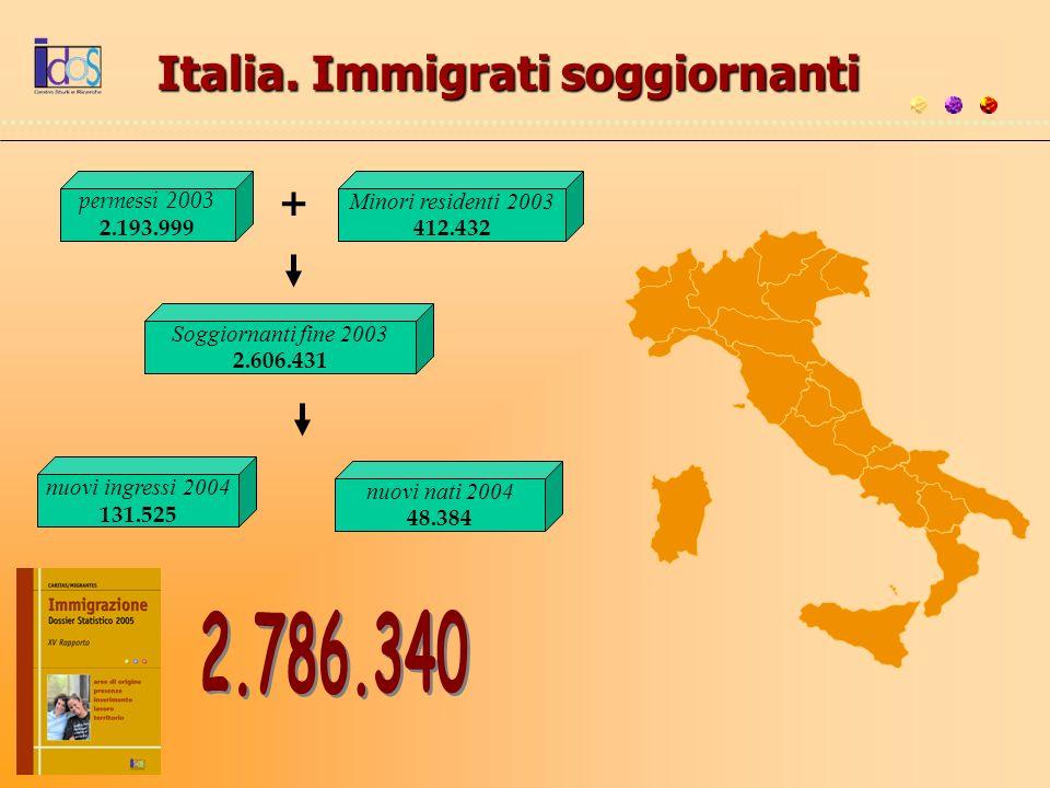 Italia. Immigrati soggiornanti permessi 2003 2.193.999 + Minori residenti 2003 412.432 Soggiornanti fine 2003 2.606.431 nuovi ingressi 2004 131.525 nu