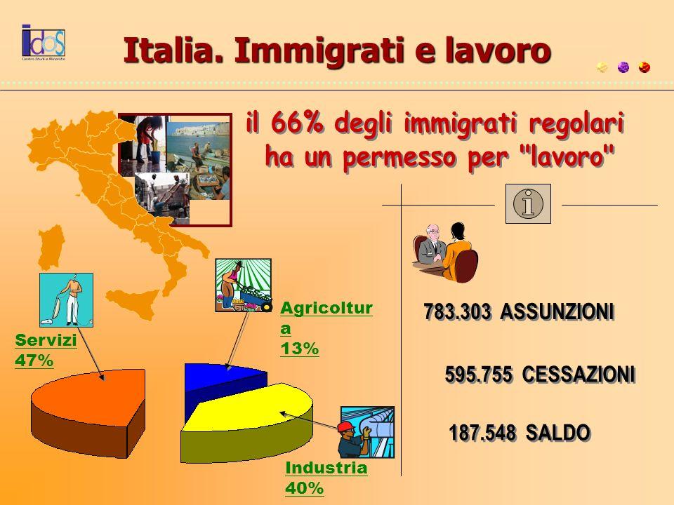 Italia. Immigrati e lavoro 783.303 ASSUNZIONI 595.755 CESSAZIONI 187.548 SALDO Agricoltur a 13% Servizi 47% Industria 40%