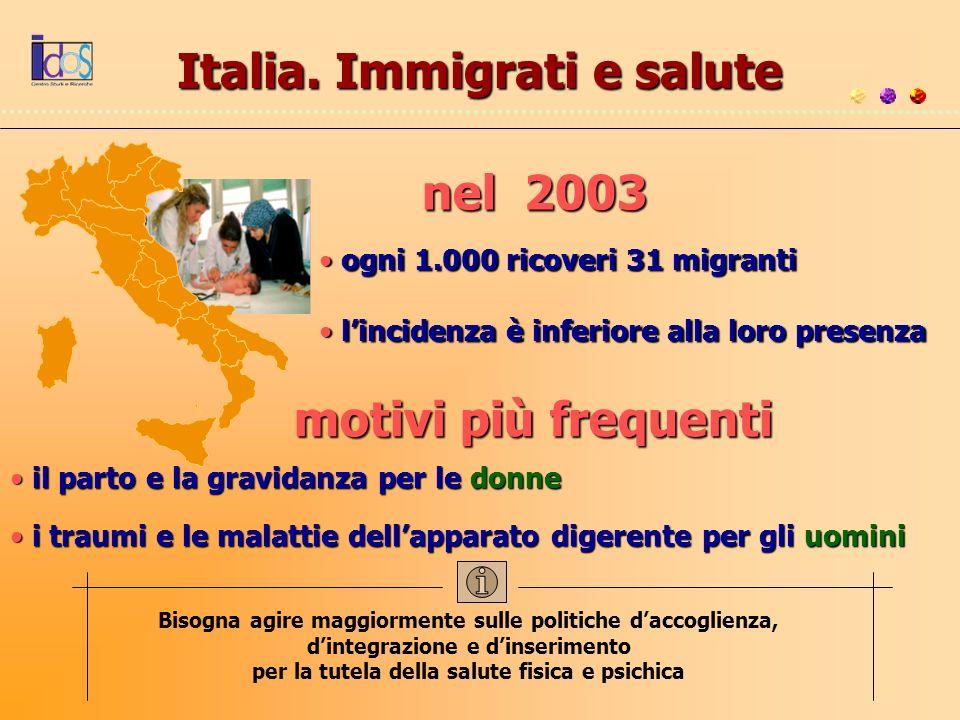 Italia. Immigrati e salute motivi più frequenti nel 2003 ogni 1.000 ricoveri 31 migranti ogni 1.000 ricoveri 31 migranti lincidenza è inferiore alla l