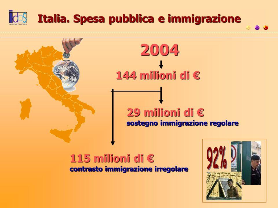 Italia. Spesa pubblica e immigrazione 2004 144 milioni di 144 milioni di 29 milioni di 29 milioni di sostegno immigrazione regolare 115 milioni di 115