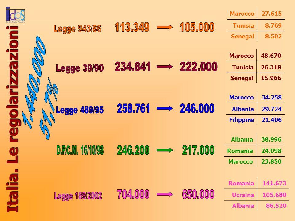 Italia. Le regolarizzazioni Marocco27.615 Tunisia8.769 Senegal8.502 Marocco48.670 Tunisia26.318 Senegal15.966 Marocco34.258 Albania29.724 Filippine21.