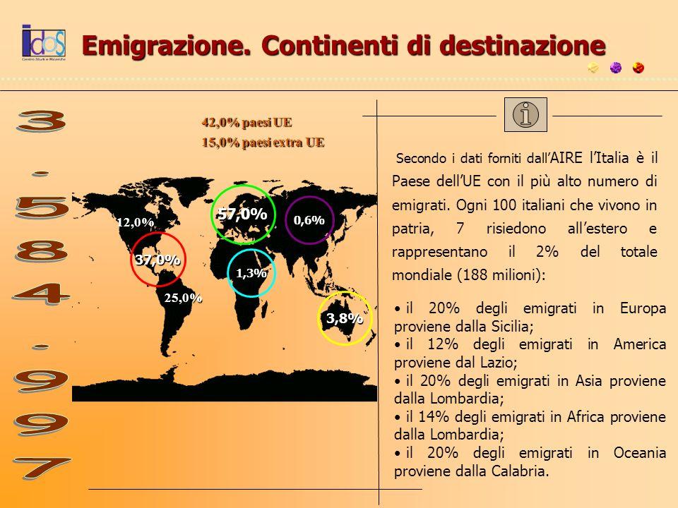 Emigrazione. Continenti di destinazione 57,0% 37,0% 3,8% 1,3% 0,6% Secondo i dati forniti dall AIRE lItalia è il Paese dellUE con il più alto numero d
