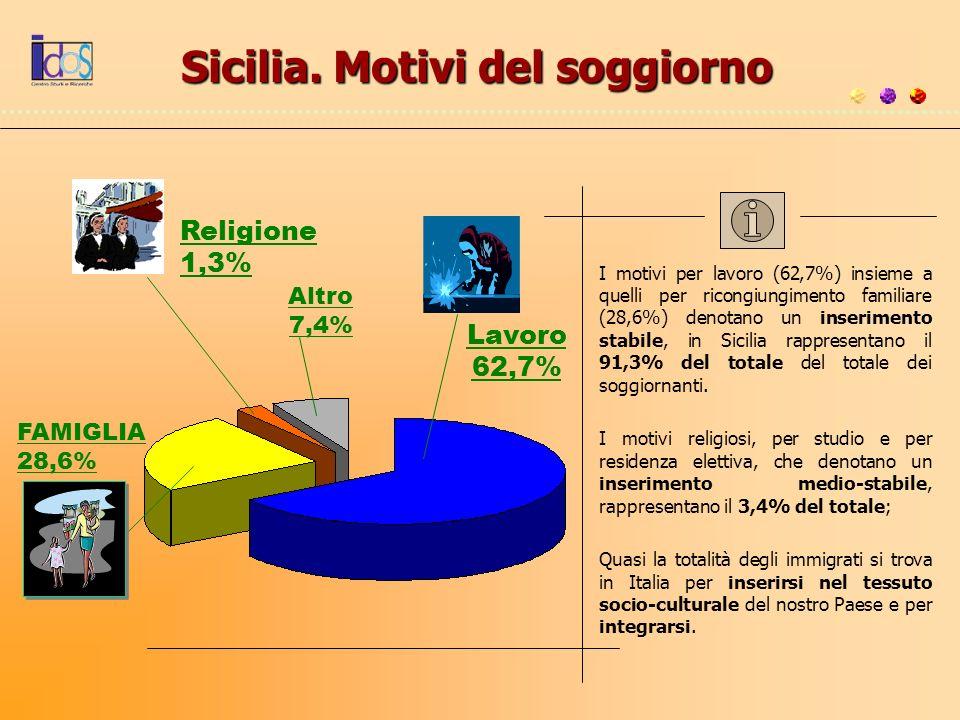 Sicilia. Motivi del soggiorno FAMIGLIA 28,6% Religione 1,3% Altro 7,4% Lavoro 62,7% I motivi per lavoro (62,7%) insieme a quelli per ricongiungimento