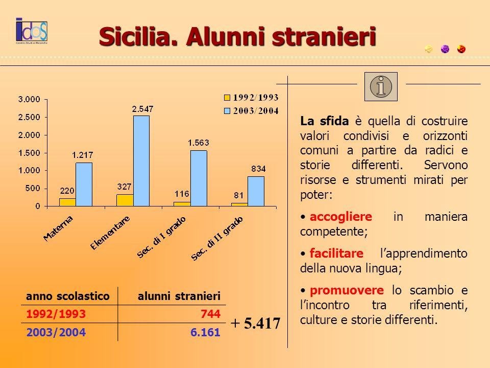 Sicilia. Alunni stranieri anno scolasticoalunni stranieri 1992/1993744 2003/20046.161 + 5.417 La sfida è quella di costruire valori condivisi e orizzo