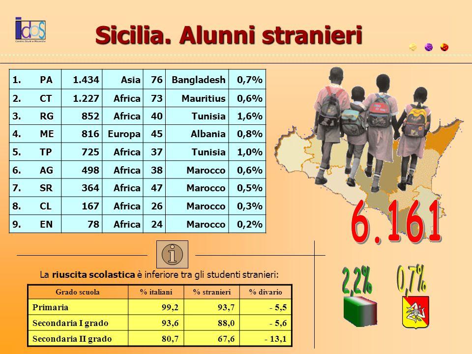 Sicilia. Alunni stranieri 1.PA 1.434Asia76Bangladesh0,7% 2.CT 1.227Africa73Mauritius0,6% 3.RG 852Africa40Tunisia1,6% 4.ME 816Europa45Albania0,8% 5.TP