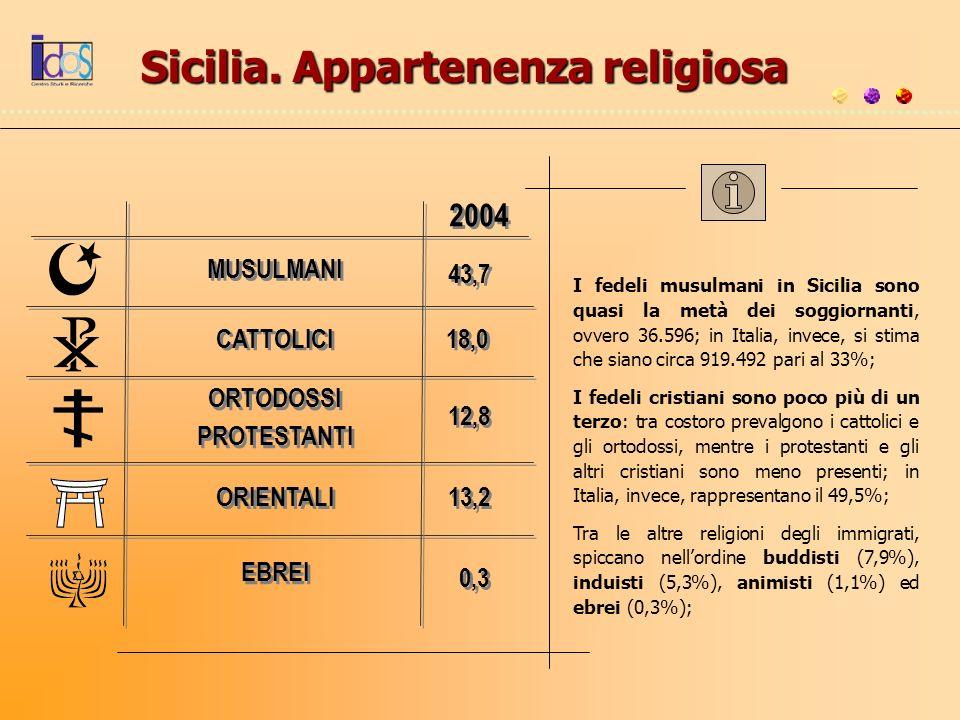 Sicilia. Appartenenza religiosa MUSULMANI CATTOLICI EBREI ORIENTALI ORTODOSSI PROTESTANTI ORTODOSSI PROTESTANTI 2004 18,0 43,7 0,3 13,2 12,8 I fedeli