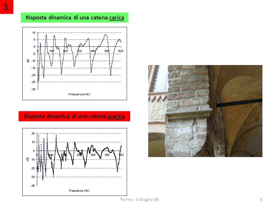 Duomo di Parma (Settembre 2008) 10 Indagine dinamica della tensione nelle catene di rinforzo della volta centrale 3.