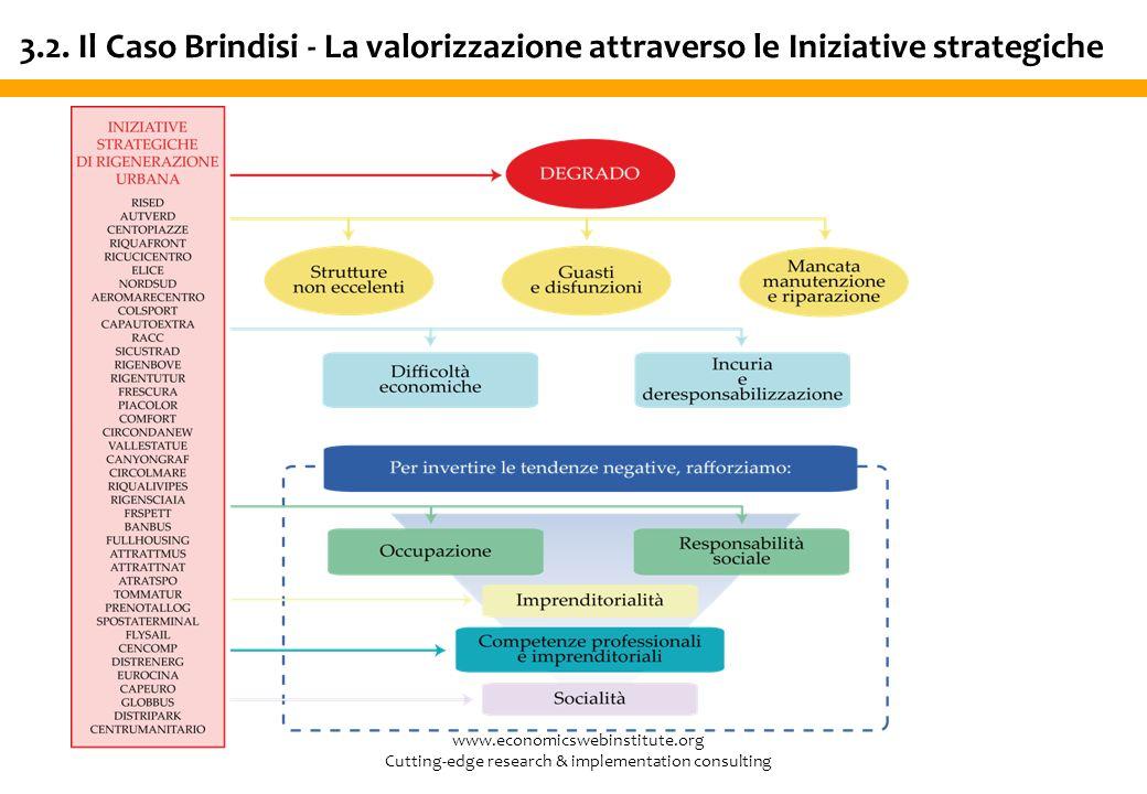www.economicswebinstitute.org Cutting-edge research & implementation consulting 3.2. Il Caso Brindisi - La valorizzazione attraverso le Iniziative str