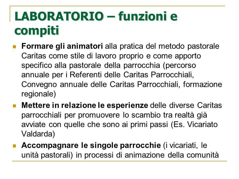 LABORATORIO – funzioni e compiti Formare gli animatori alla pratica del metodo pastorale Caritas come stile di lavoro proprio e come apporto specifico