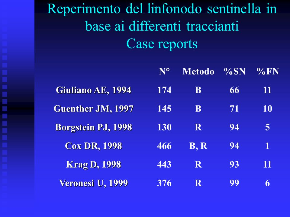 Reperimento del linfonodo sentinella in base ai differenti traccianti Case reports N°Metodo%SN%FN Giuliano AE, 1994 174B6611 Guenther JM, 1997 145B711