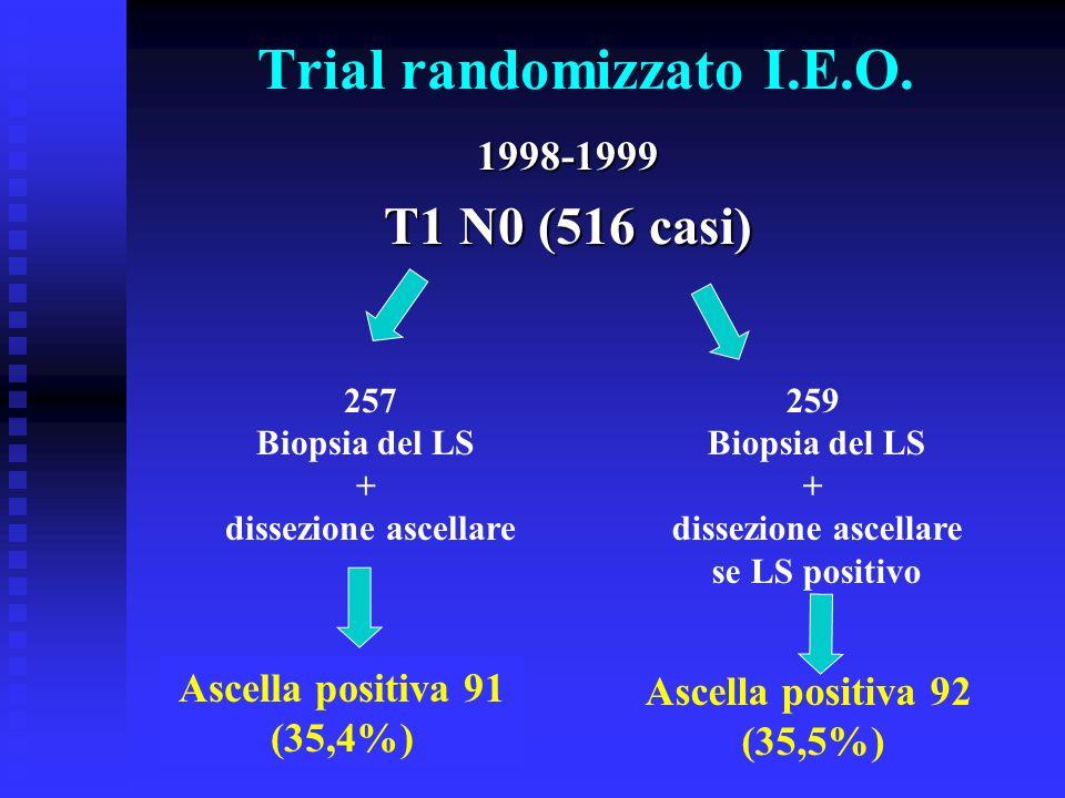 Trial randomizzato I.E.O.1998-1999 T1 N0 (516 casi) 257 Biopsia del LS + dissezione ascellare 259 Biopsia del LS + dissezione ascellare se LS positivo
