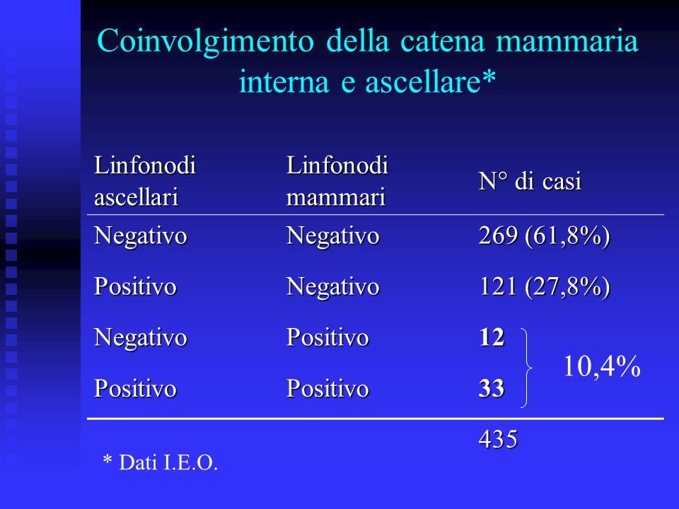 Coinvolgimento della catena mammaria interna e ascellare* Linfonodi ascellari Linfonodi mammari N° di casi NegativoNegativo 269 (61,8%) PositivoNegati