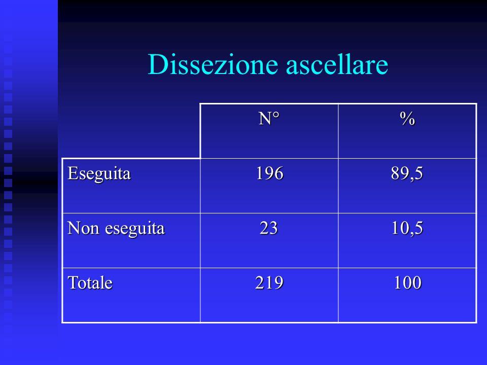 Dissezione ascellare N°% Eseguita19689,5 Non eseguita 2310,5 Totale219100