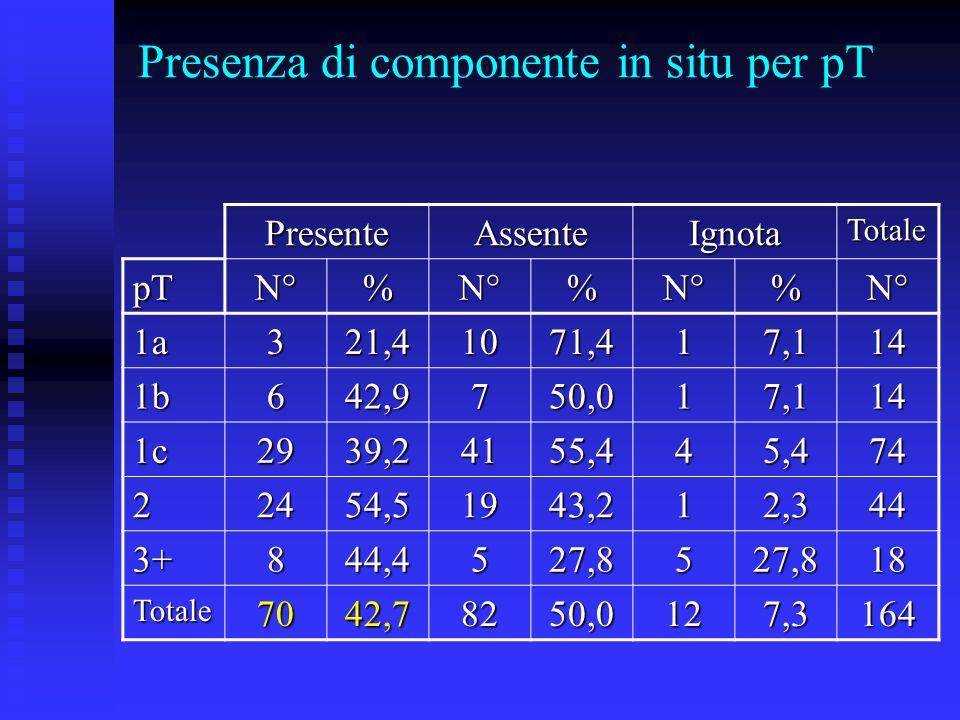 Presenza di componente in situ per pTPresenteAssenteIgnotaTotale pTN°%N°%N°%N° 1a321,41071,417,114 1b642,9750,017,114 1c2939,24155,445,474 22454,51943