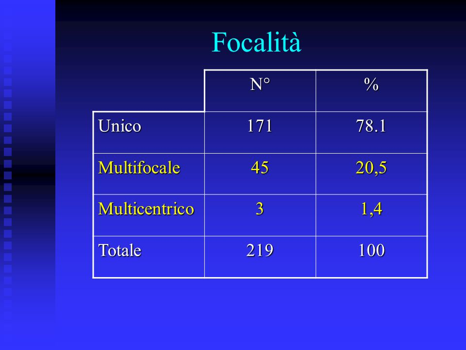 Focalità N°% Unico17178.1 Multifocale4520,5 Multicentrico31,4 Totale219100