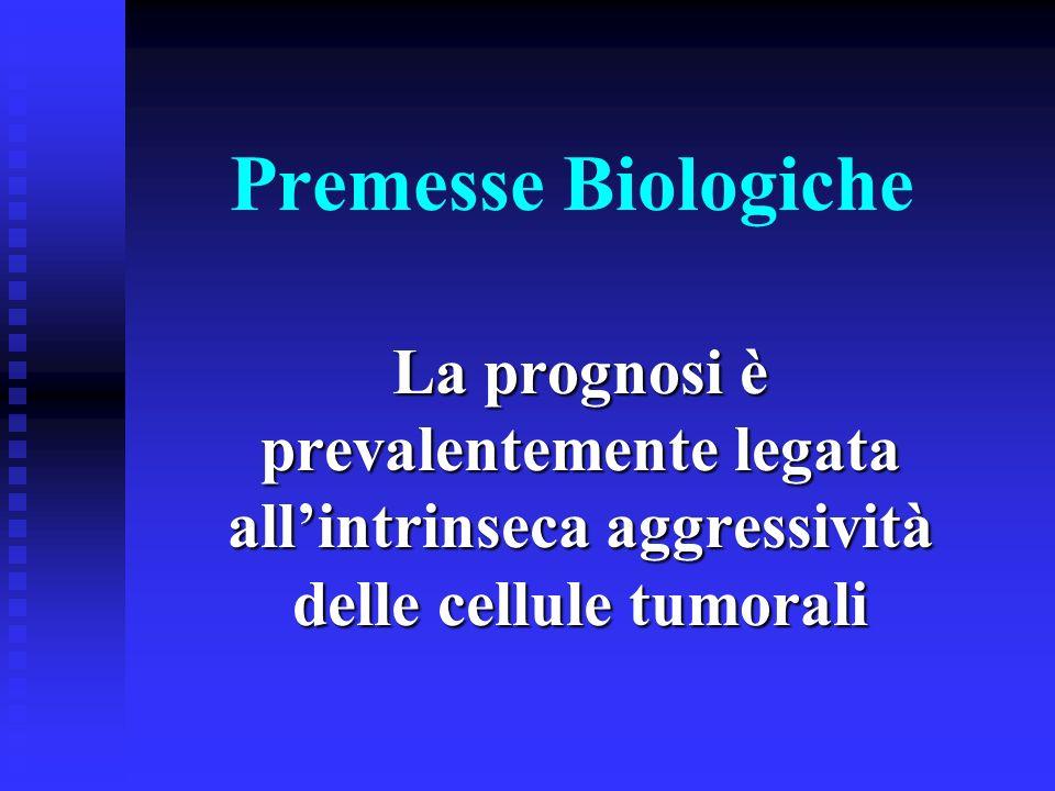 Premesse Biologiche La prognosi è prevalentemente legata allintrinseca aggressività delle cellule tumorali