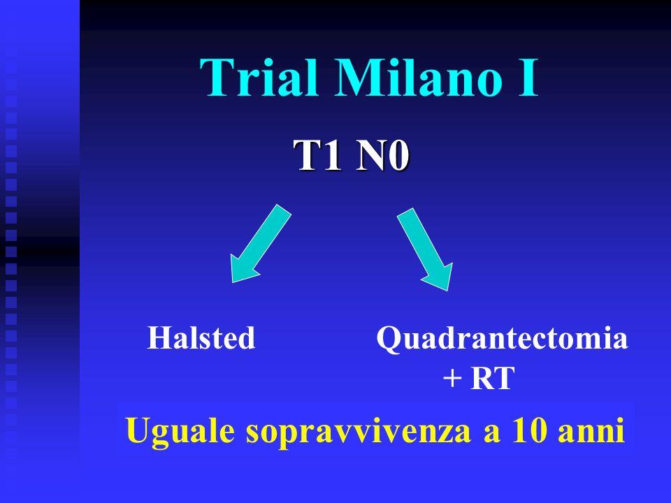 Trial Milano III- T 2,5cm N0-N1- Recidive Locali ChirurgiaConservativa recidive a 10 anni (25%) recidive a 10 anni (7%) Chirurgia Conservativa + RT