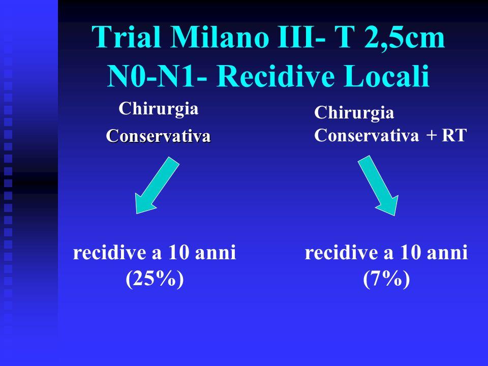 Trial Milano III- Sopravvivenza ChirurgiaConservativa Conservativa + RT Uguale sopravvivenza a 10 anni