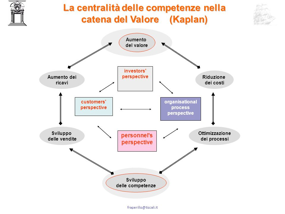 fraperillo@tiscali.it Cosa lega la customer satisaction alla people satisfaction?