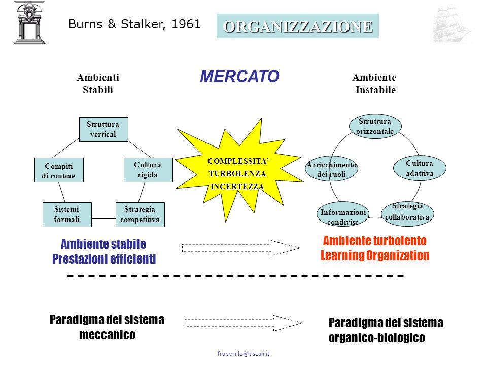 fraperillo@tiscali.it lorganizzazione Knowledge Intensive