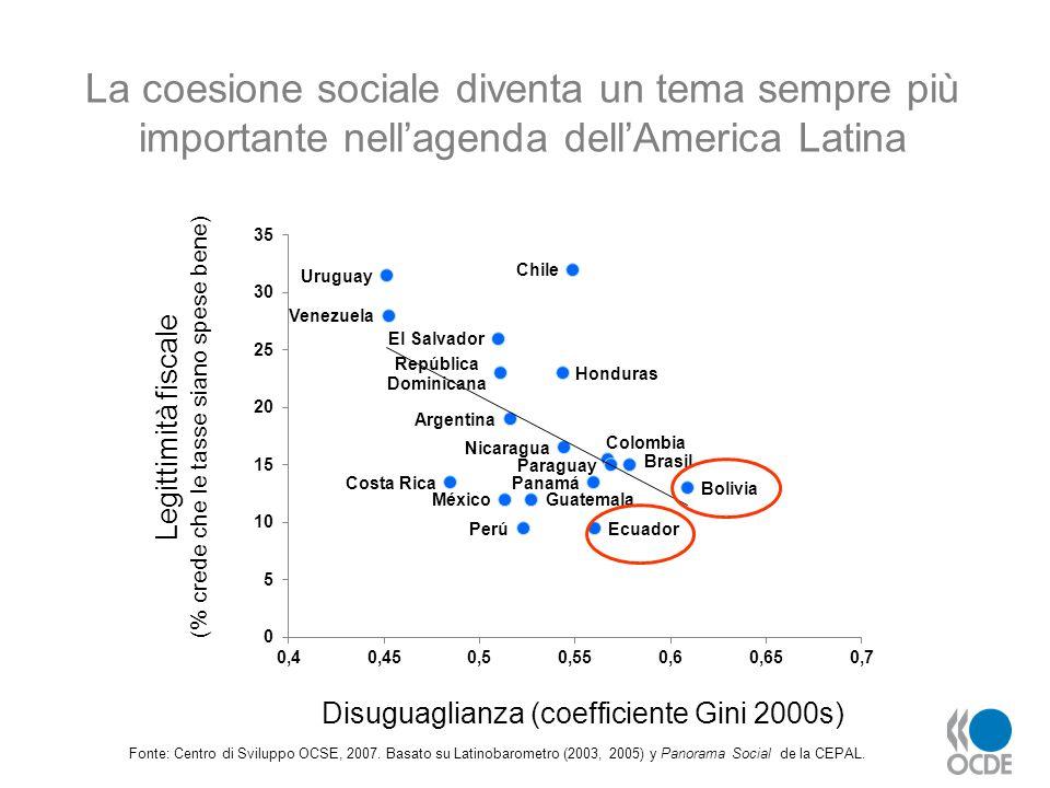 Fonte: Centro di Sviluppo OCSE, 2007. Basato su Latinobarometro (2003, 2005) y Panorama Social de la CEPAL. La coesione sociale diventa un tema sempre