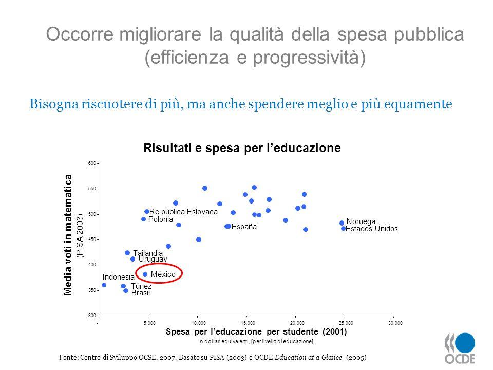 Fonte: Centro di Sviluppo OCSE, 2007. Basato su PISA (2003) e OCDE Education at a Glance (2005) Occorre migliorare la qualità della spesa pubblica (ef