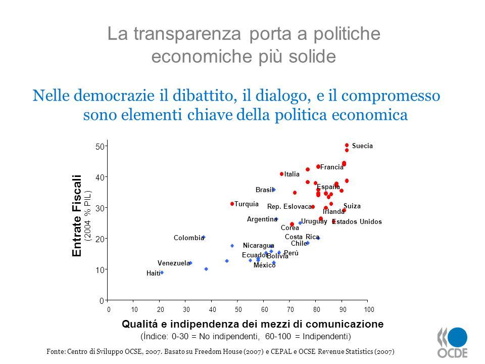 Fonte: Centro di Sviluppo OCSE, 2007. Basato su Freedom House (2007) e CEPAL e OCSE Revenue Statistics (2007) La transparenza porta a politiche econom