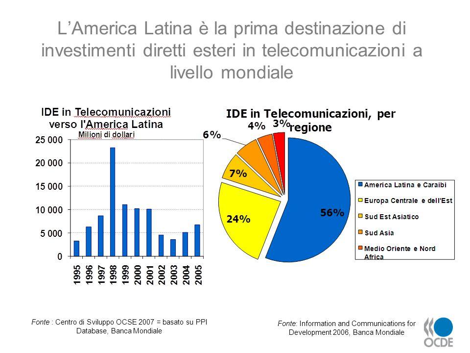 LAmerica Latina è la prima destinazione di investimenti diretti esteri in telecomunicazioni a livello mondiale Fonte : Centro di Sviluppo OCSE 2007 =